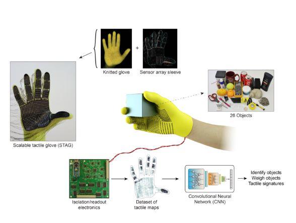 EL MIT de Massachusetts da sensibilidad a los robots